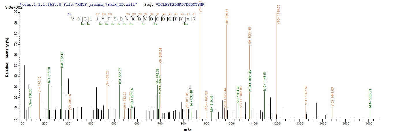 SEQUEST analysis of LC MS/MS spectra obtained from a run with QP7295 identified a match between this protein and the spectra of a peptide sequence that matches a region of Outer membrane protein C.