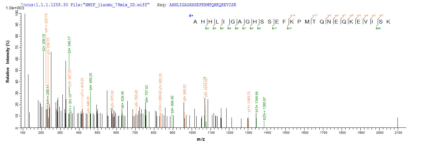 SEQUEST analysis of LC MS/MS spectra obtained from a run with QP8166 identified a match between this protein and the spectra of a peptide sequence that matches a region of IFIH1.