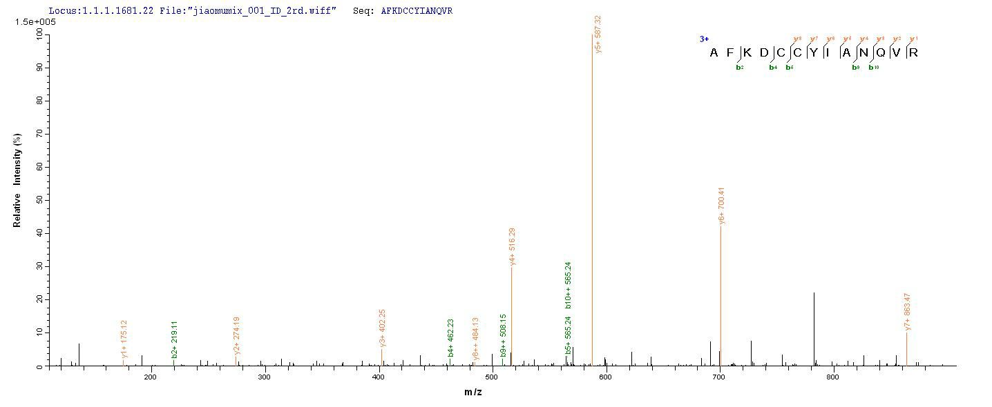 SEQUEST analysis of LC MS/MS spectra obtained from a run with QP9020 identified a match between this protein and the spectra of a peptide sequence that matches a region of C5a / Complement 5a.