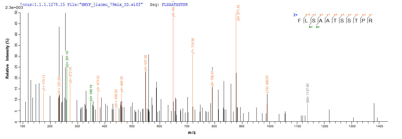 Additional SEQUEST analysis of the LC MS/MS spectra from QP9654 identified an additional between this protein and the spectra of another peptide sequence that matches a region of Immunogenic protein MPT64 confirming successful recombinant synthesis.
